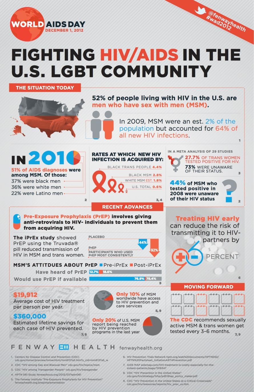 114774077-world-aids-day-infographic-fighting-hiv-aids-in-the-lgbt-community